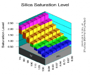 Cooling Water Chemistry – Open Loop Scale Prevention – Silica and Magnesium Silicate